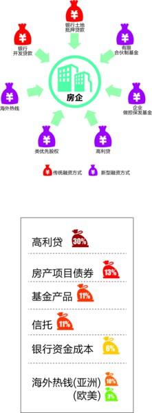 济南中小房企靠民间借贷过日子 年化利率高达