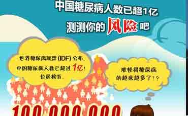 中国糖尿病人数已超1亿 测测你的风险吧