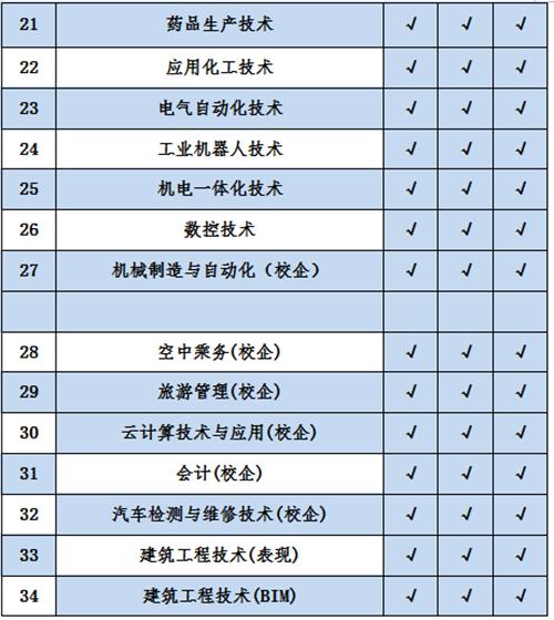 枣庄职业学院继续注册入学招生,有意向学生可