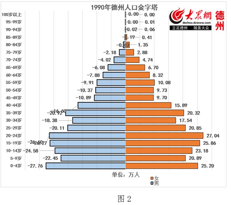 北京流动人口_1990年北京人口