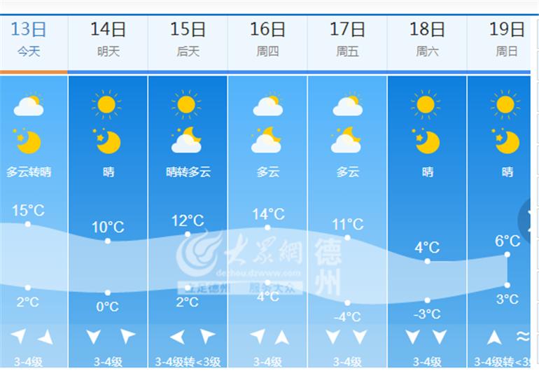 本周天气预报-本周两股冷空气降临德州 气温将达0 以下图片
